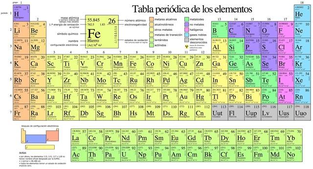 La tabla peridica tendr una nueva fila diario progresista se ha iniciado un proyecto qumico con el objetivo de encontrar el que sera el elemento 119 de la tabla peridica un grupo de cientficos urtaz Gallery