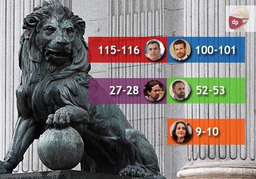 Encuesta: Podemos pierde una quinta parte de sus escaños
