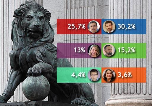 Encuesta: el PP le saca 5 puntos al PSOE, según Sigma Dos