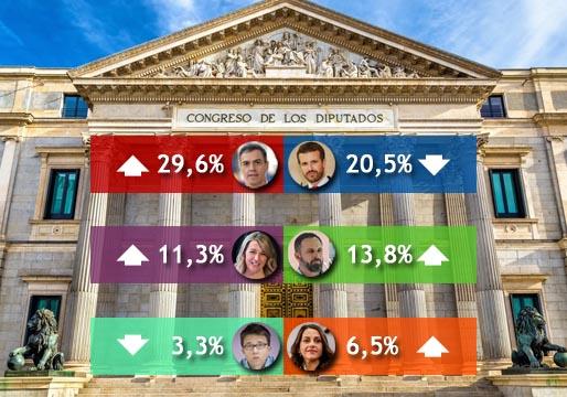 El PSOE le saca nueve puntos al PP, según el CIS